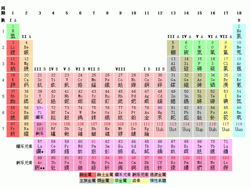 > 元素周期表